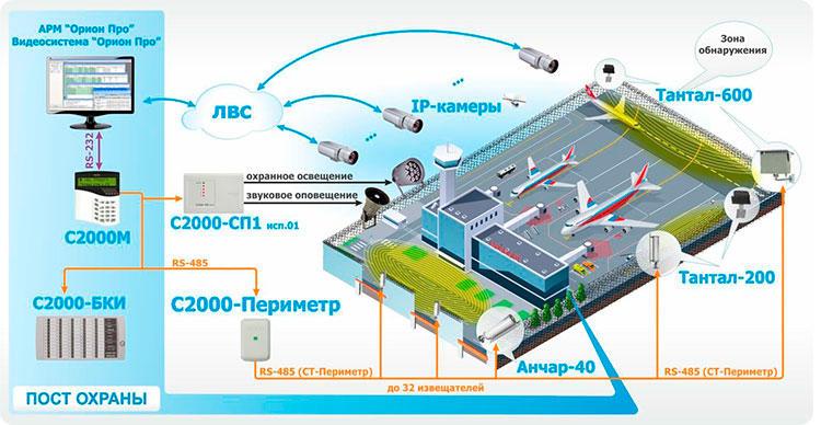 С2000-Периметр схема