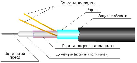 Структура трибокабеля