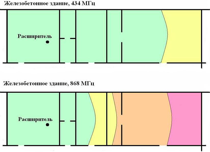 Дальность связи в зависимости от частоты